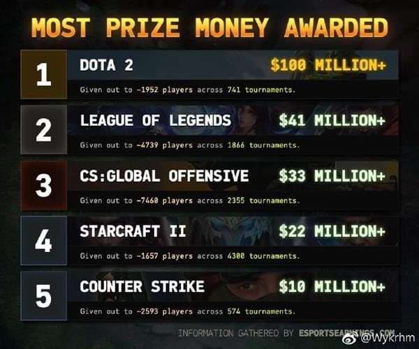 电竞里程碑!DOTA2赛事总奖金突破1亿美金