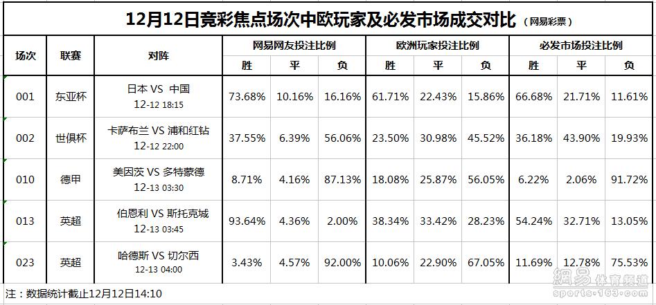 竞彩焦点场次投注对比(12.12):国足难胜
