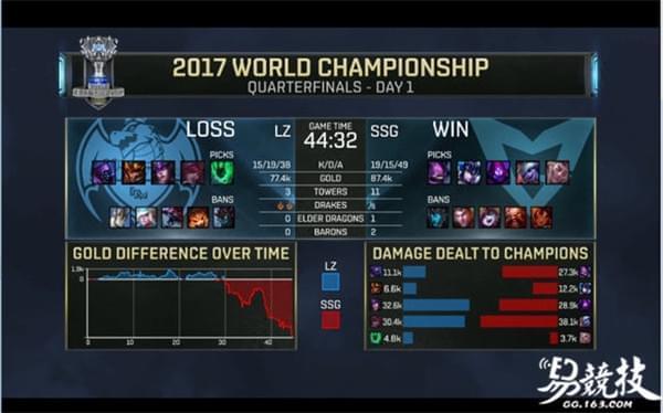 最大冷门?2017LOL全球总决赛SSG3:0战胜LZ