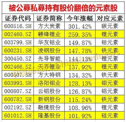 今年炒股流行看元素周期表:12股翻倍 最高涨300%