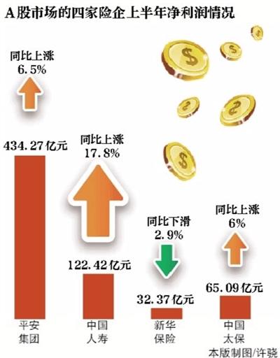 """四大险企上半年日赚3.6亿元 国寿成""""举牌王"""""""