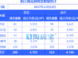 11.13阳江楼盘成交价格明细