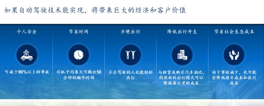 麦肯锡研究报告:中国将成全球最大自动驾驶市场