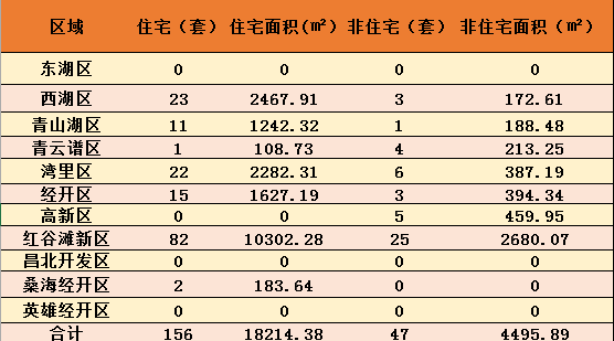 10月16日南昌新房成交203套