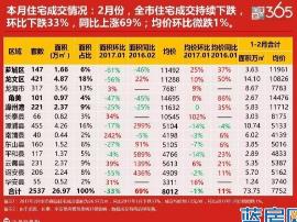漳州2月:全市住宅成交环比下跌33% 同比上涨69%