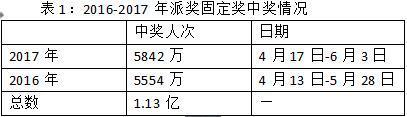 大乐透6亿派奖即将启动 去年曾制造57位亿万富翁