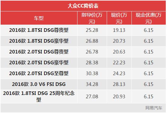 一周降价榜:大众CC降6.15万/本田CR-V降1.6万
