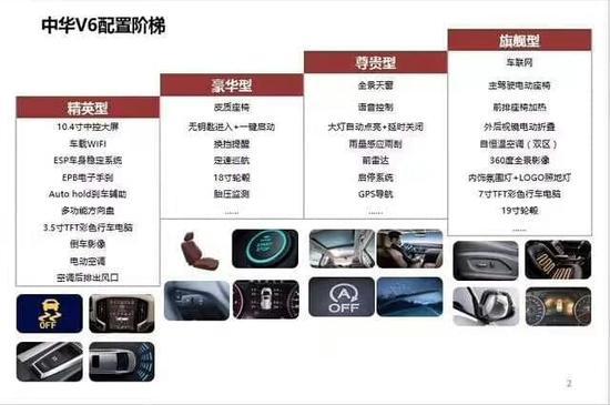 先期推4款车型 中华V6部分配置信息曝光