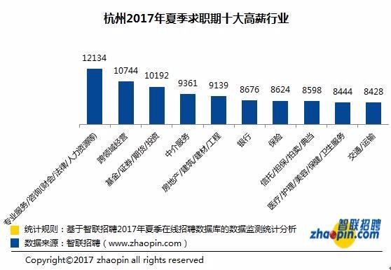 杭州月薪7933元全国第4  你被谁给平均了?