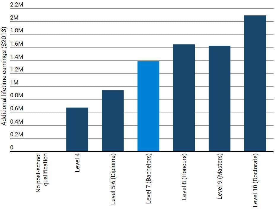 不同学历者一生增加的收入 数据来源:2013年统计