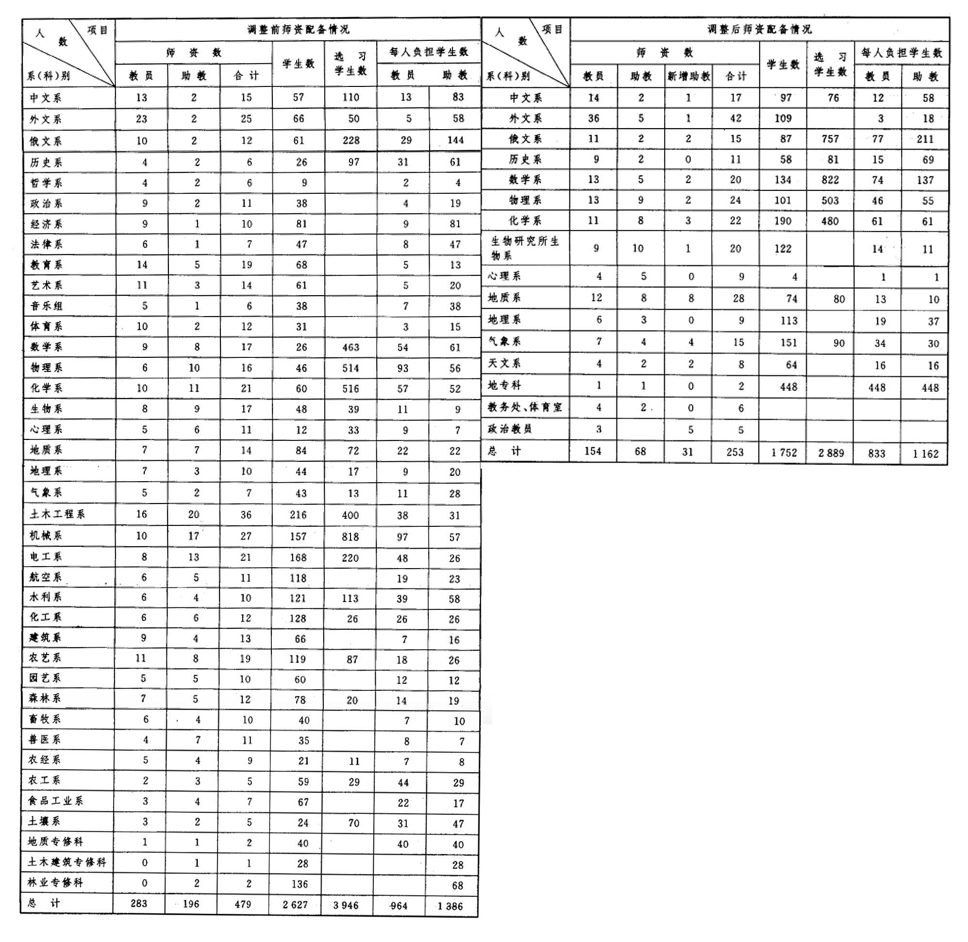 1952年南京大学院系调整前(左)与调整后(右)师生情况对比