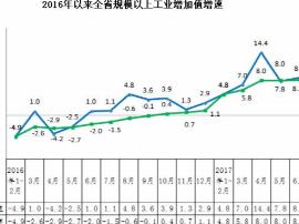"""上半年 山西省15种主要工业产品产量""""13增2降"""""""