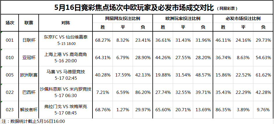 竞彩焦点场次投注对比(5.16):上港主场恐遇险