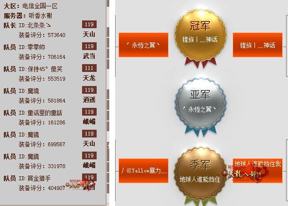 天龙全球争霸赛听香水榭区预选赛战队赛况一览