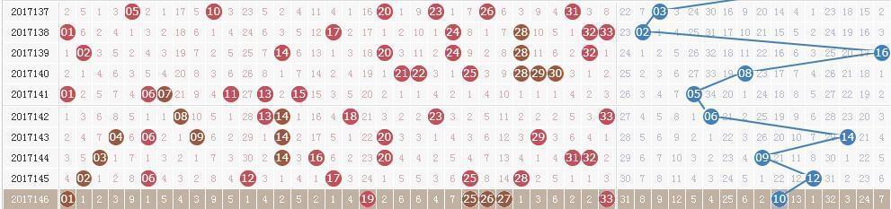 双色球第17147期开奖快讯:红球25连开3期+蓝球14
