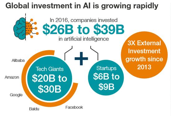 报告:人工智能带给东南亚的机遇与未来 | AI研究院