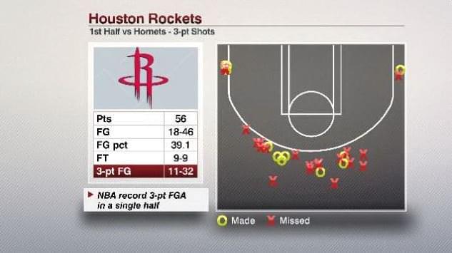 火箭开启狂轰滥炸模式 半场投32三分刷新NBA纪录