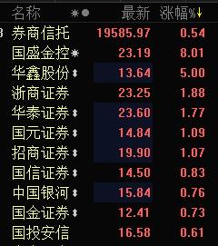券商板块午后走强 国盛金控涨逾8%