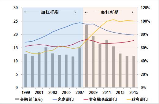 李迅雷:中国究竟是去杠杆还是稳杠杆?