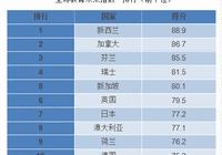 """新西兰位居""""全球教育未来指数""""世界前列"""