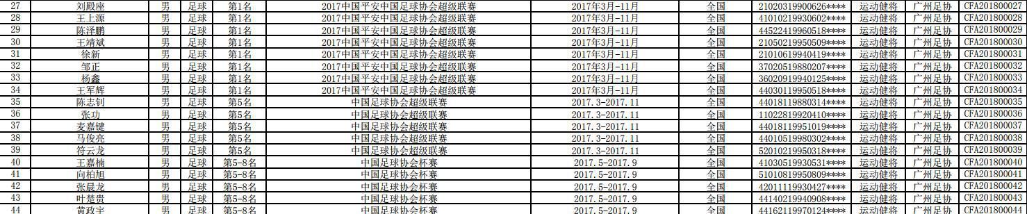 恒大8人将获足协运动健将称号 王上源刘殿座上榜