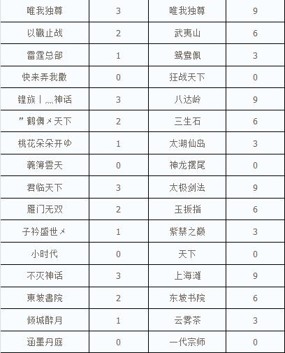 第七届全球争霸赛小组赛E、F、G、H组组内循环赛赛果