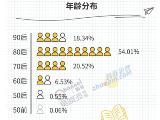 智联招聘联合吴晓波频道共同发布《2017年新中产调查报告》