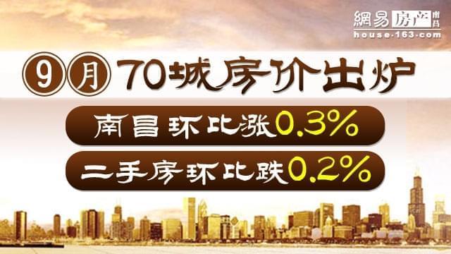 9月70城房价出炉:南昌环比涨0.3%