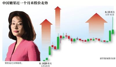 宗馥莉5亿买壳 中国糖果昨日股价巨震超40%
