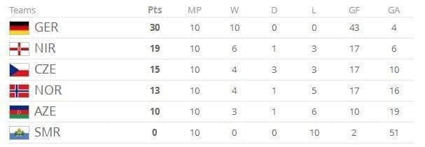 世预赛-波兰时隔12年回世界杯 斯洛伐克搭末班车
