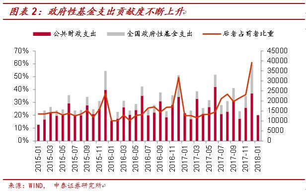 李迅雷:赤字率下调意味着财政扩张步伐有所放缓