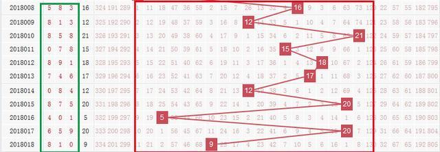 你没有看错!福彩3D三大方法选胆 连续错一年354期!