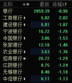 银行股集体走弱 工商银行跌2%