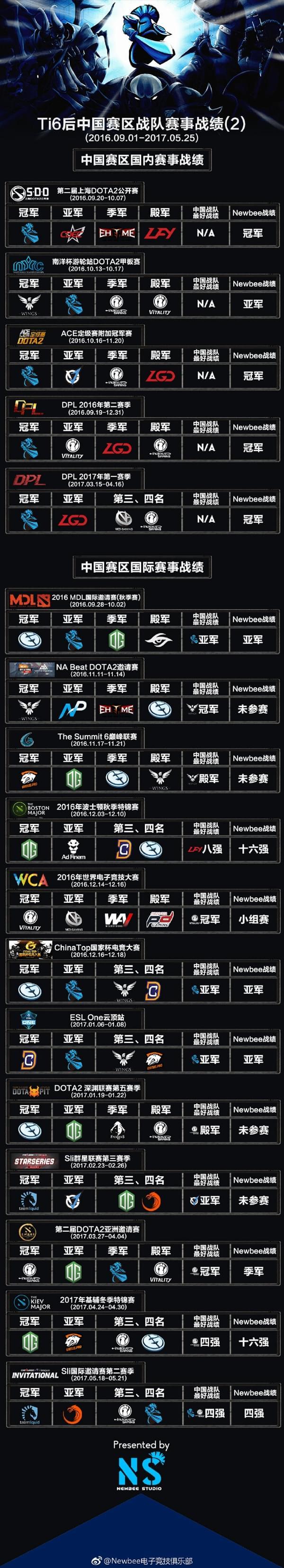 DOTA2后TI6时代统计 中国战队仅有两个世界冠军