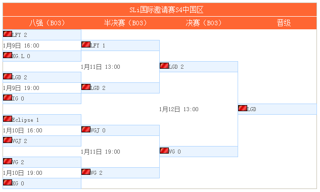 DOTA2 SLi邀请赛中国区 LGD2:0战胜VG获出线名额
