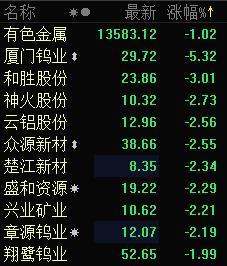 周期股开盘集体回调 厦门钨业跌逾5%