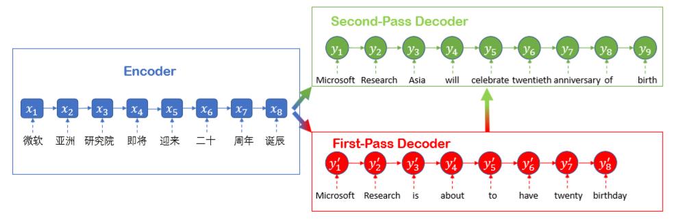 微软宣布其中英机器翻译水平可与人类相当