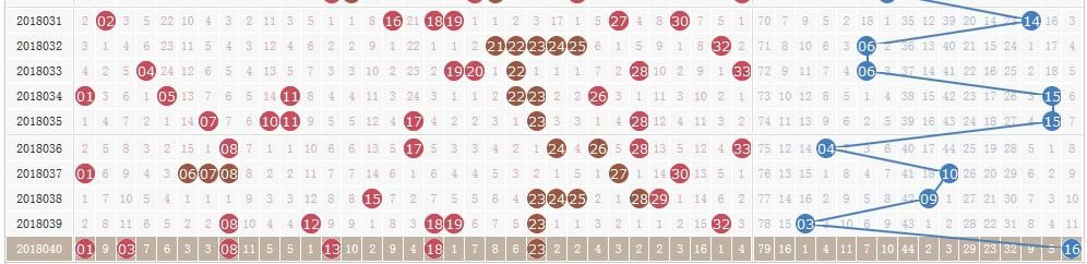 双色球第18041期开奖快讯:红球两组连号+蓝球13