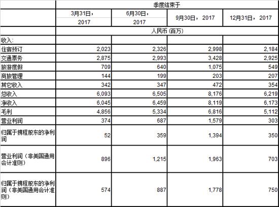 携程一季度营收67.3亿元同比增11% 净利10.6亿元