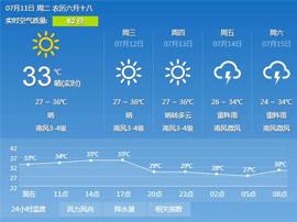 逼近40°C高温 桑拿天频繁出现 公众出行注意防暑