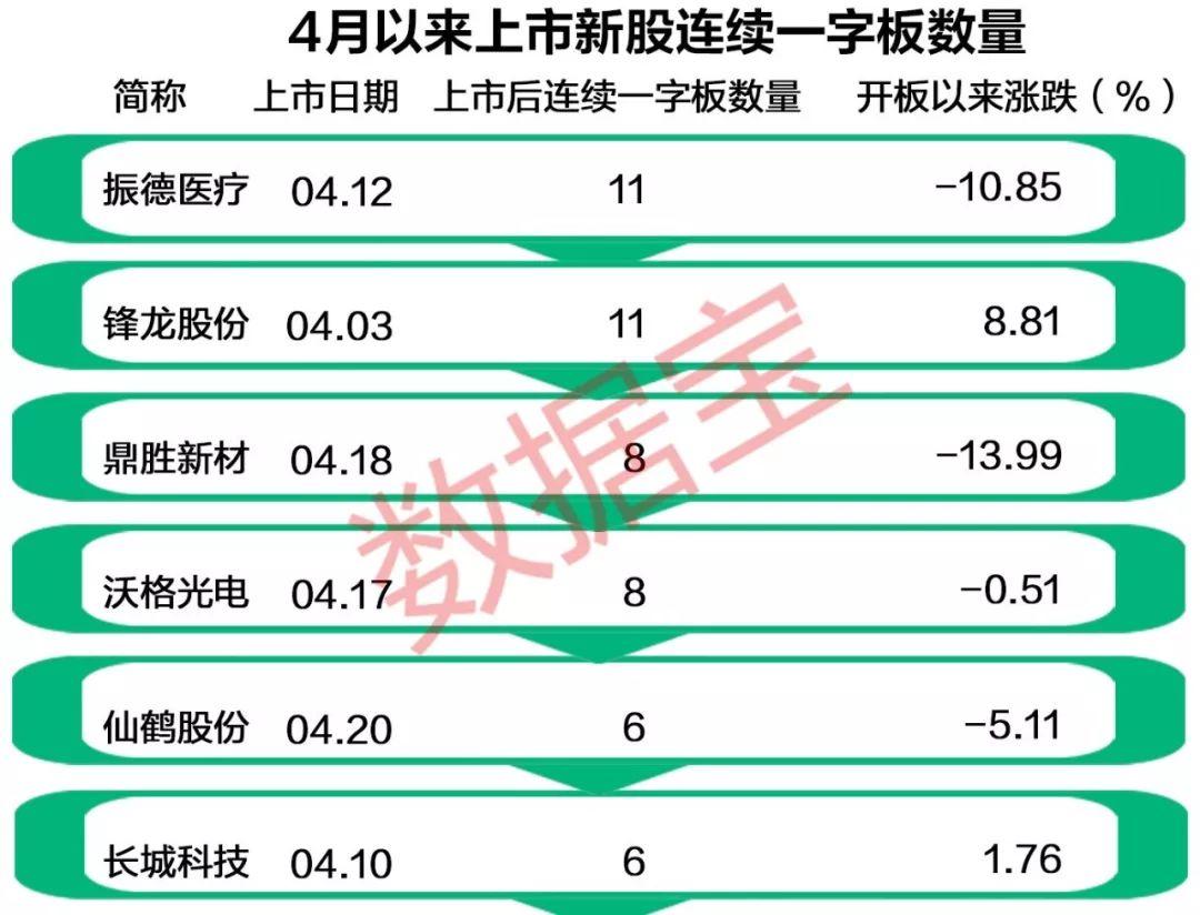"""""""独角兽""""药明康德上市 近期新股平均8连板"""