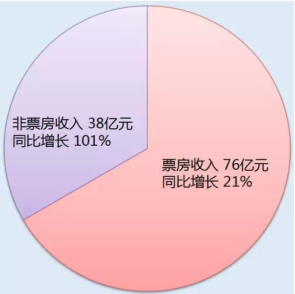 ▲万达院线2016年营业收入构成