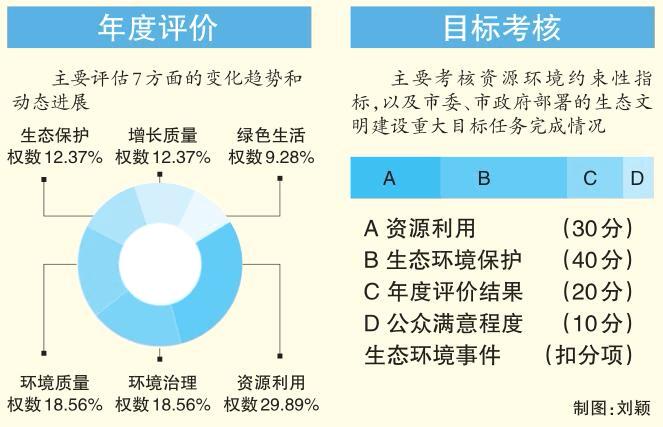 荆州量化生态文明建设目标考核 生态搞不好小心丢官帽
