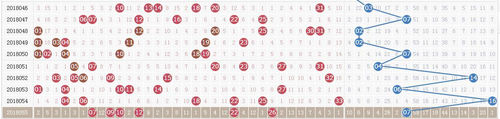 双色球056期开奖详情:头奖7注753万 奖池9.34亿