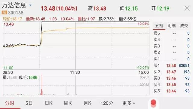 大股东为员工扛下8亿亏损 没想到2天后股票竟涨停