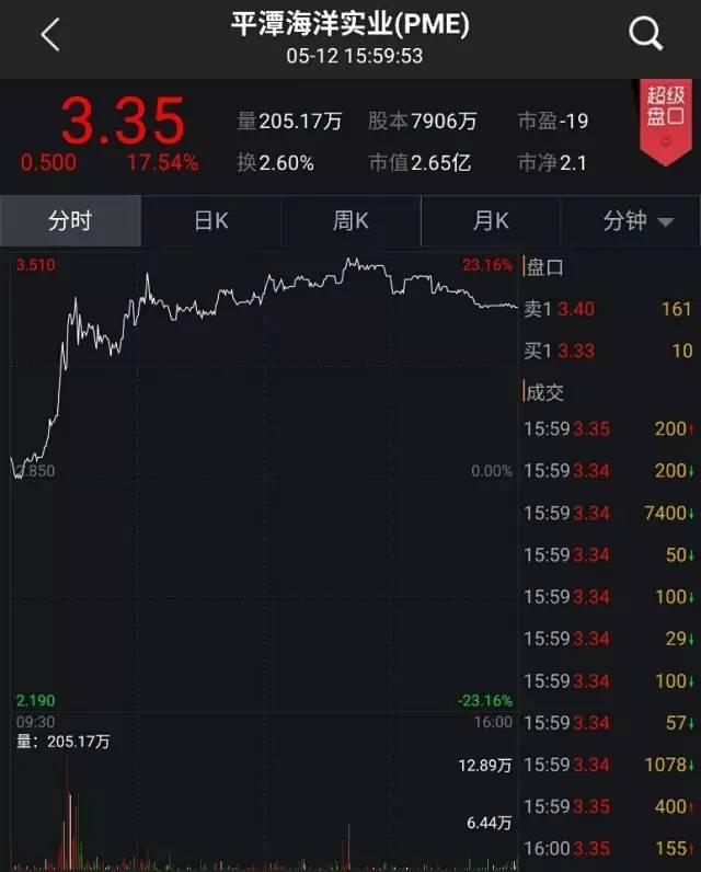 又一中国企业遭国际空头狙击 股价一天暴跌28%