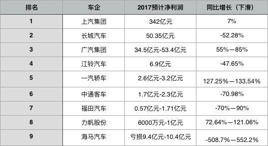 福田长城等五家车企净利腰斩 有的靠卖资产拉业绩