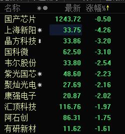 芯片概念回调 上海新阳跌逾4%