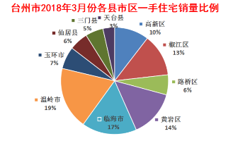 2018年3月台州市一手住宅共成交8238套(月报)