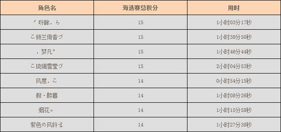 天龙八部首届1v1官方邀请赛海选赛第三阶段战报